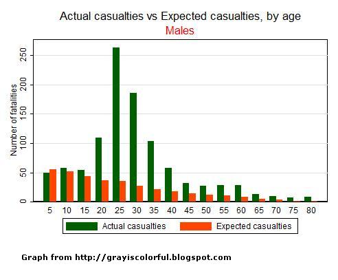 Gaza_casualties_Expected_ver1.JPG
