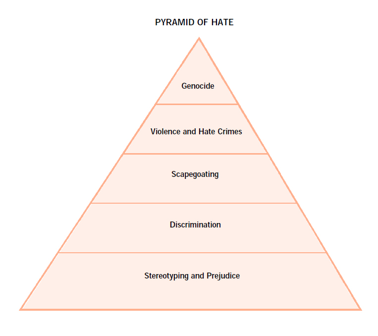 Pyramid of Hate.jpg