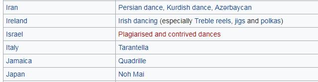 Wiki Israel Craziness.jpg