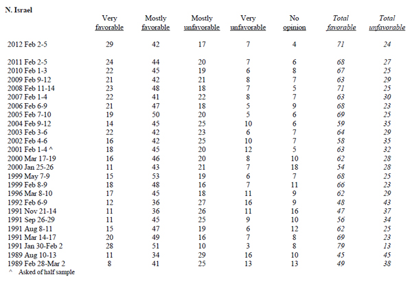 feb 2012 gallop israel poll.jpg