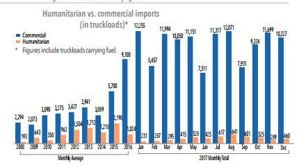 gaza dec 17 commercial goods.JPG