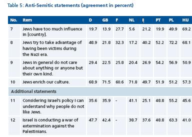 chart anti semitism.JPG