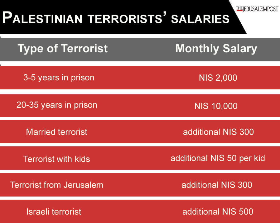 Palestinians paid terrorists nearly  $350 million in 2017